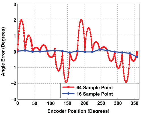 Figure 17: Angle Error using R1, Finer Sample Resolution, Segmented Linearization
