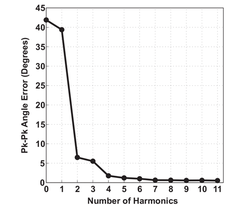 Figure 20: Linearized Angle Error vs. Number of Harmonics Applied, using R1, as measured with an A1332