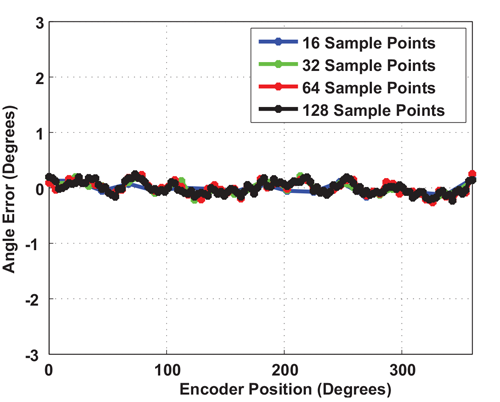 Figure 21: Angle Error using R1, Finer Sample Resolution, And Harmonic Linearization