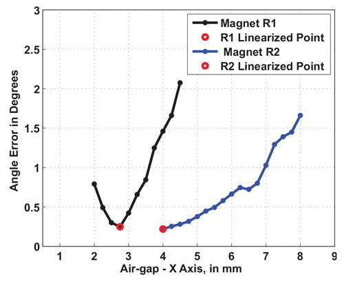 Figure 24: Angle Error vs. Air Gap for Both Magnet R1 and R2