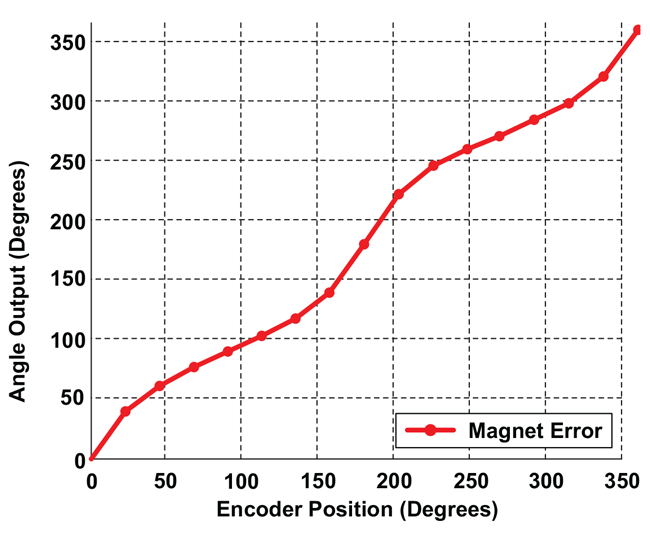 Figure 9: Angle Output with Target Magnet R1