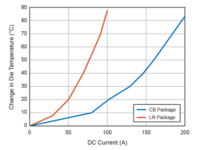 Figure 7: Die Temperature Increase as a Function of DC Current Applied