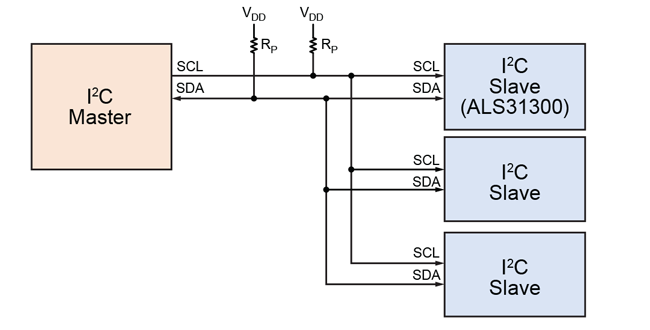 Figure 1: I2C bus diagram showing Master and Slave devices
