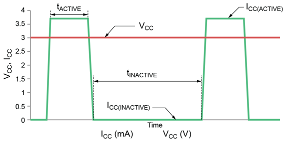 Figure 1: ICC in Low Power Duty Cycle Mode