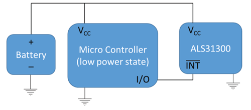 Figure 6: Simplified Tamper Detection Block Diagram Initialize Interrupt Conditions and Configure