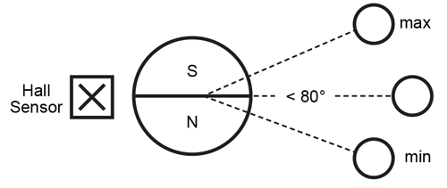 Figure 8: Positioning of Diametric Magnet (attached to float) and Sensor