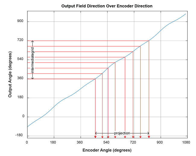 "Figure 15: Finding the encoder angle (""projection"") as projection of a fixed-grid sensor angle (""intermediategrid"")"