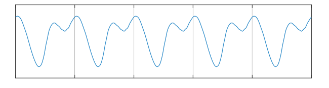 Figure 17: The repeated correction curve contains various frequencies