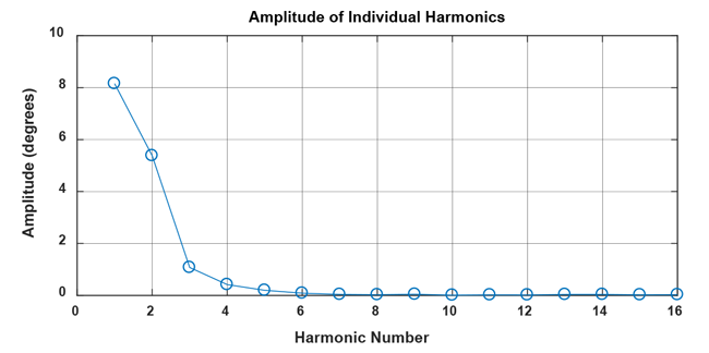 Figure 18: Amplitude for the first 16 harmonics of the correction curve