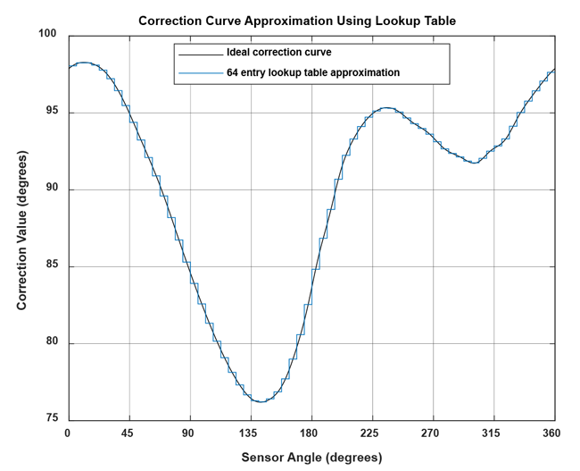 Figure 23: Lookup table representation of the correction curve using 64 bins
