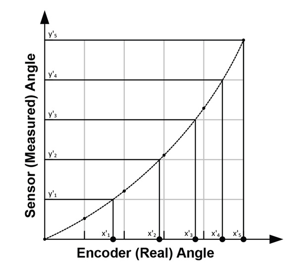 Figure 6: Coordinate transformation into sensor angles