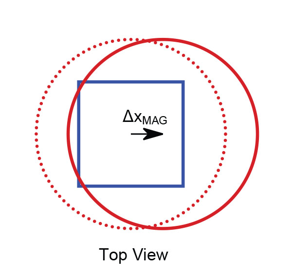 Figure 11: Magnet Displaced with respect to the Stick Axis (x axis)
