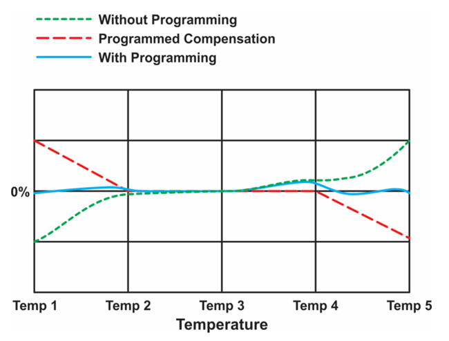 Figure 6: Temperature Algorithm
