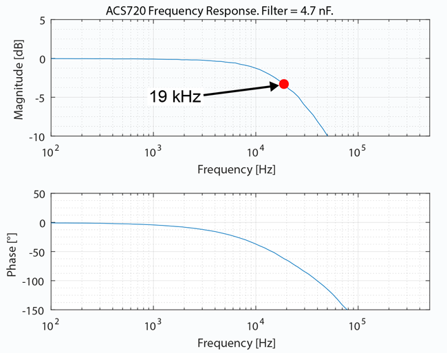 Figure 8: Bode Plot for ACS720 and 4.7 nF Filter Capacitor
