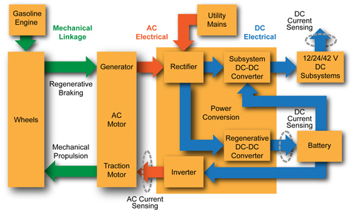figure 1  typical hev system block diagram
