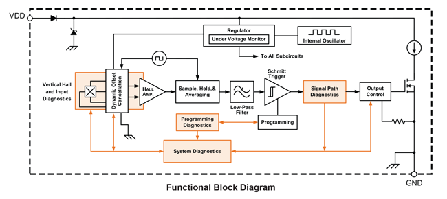 A1130-1-2 Block Diagram