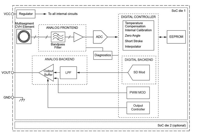A1330: Programmable Angle Sensor IC with Analog and PWM Output