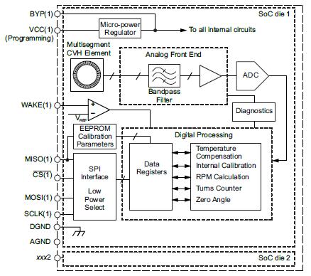 Allegro MicroSystems - A1331 Precision, Micro Power Hall