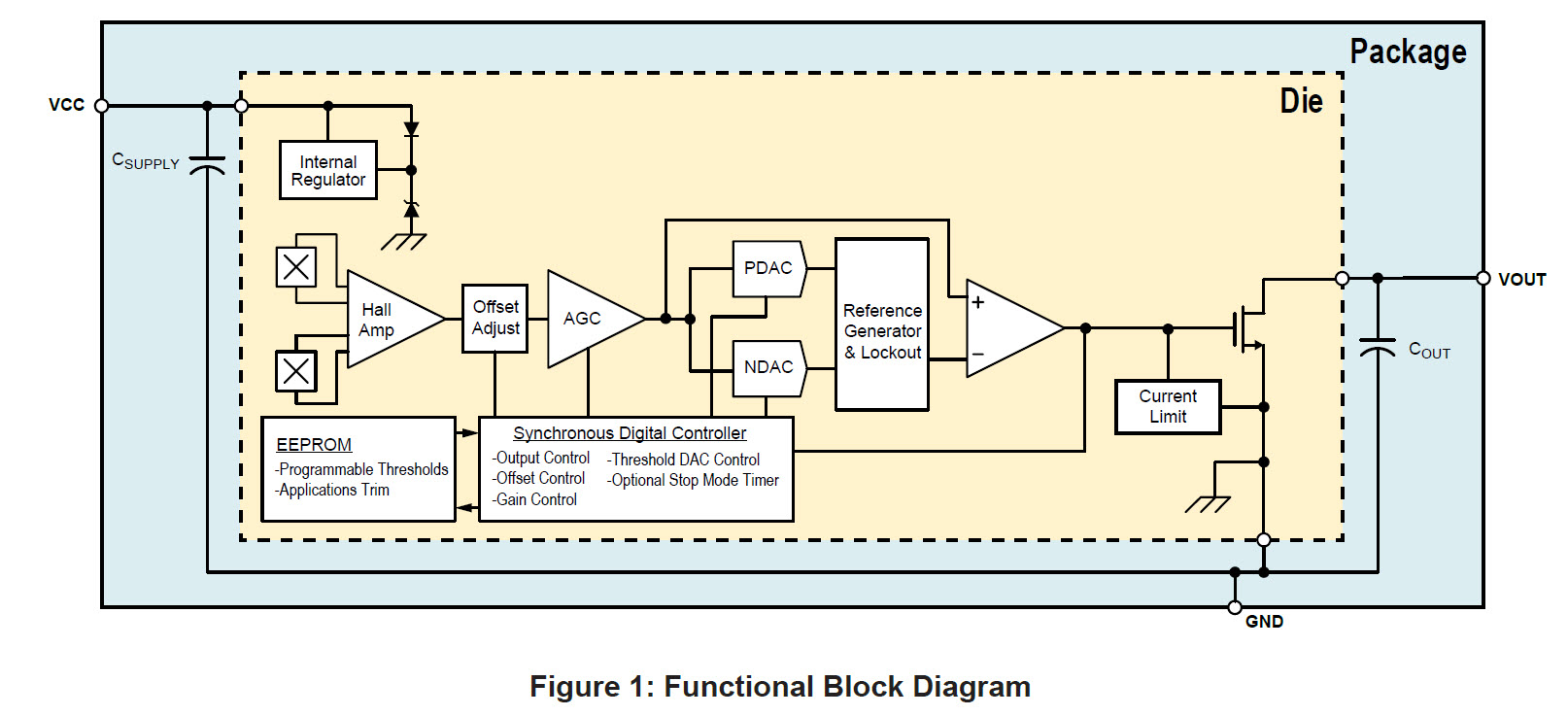 A16100 Block Diagram