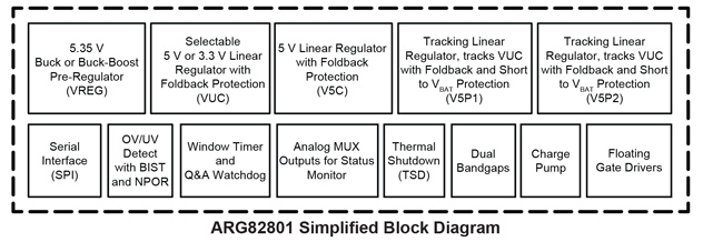 ARG82801 Block Diagram