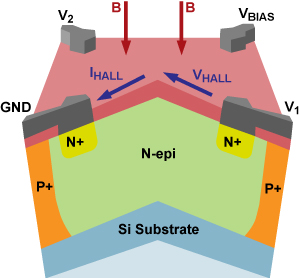 Figure 3: Single hall element