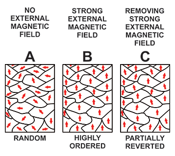 Figure 3: Magnetic Domains