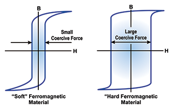 Figure 4: Soft and Hard B versus H Loops