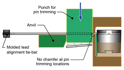 Figure 16. Clamping solution for pin 3 trimming; clamps form an anvil on the package case side of the punch, with a second anvil on the outside
