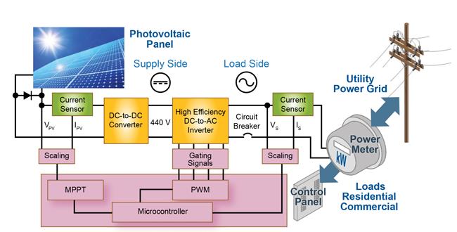 Figure 1. Photovoltaic system diagram