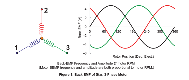 Back-EMF Frequency and Amplitude α motor RPM. (Motor BEMF frequency and amplitude are both proportional to motor RPM.)