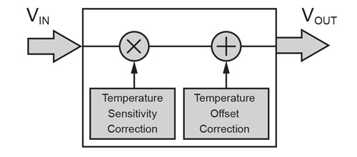 Figure 1: Temperature Compensation Block (Offset and Sensitivity Adjustment)