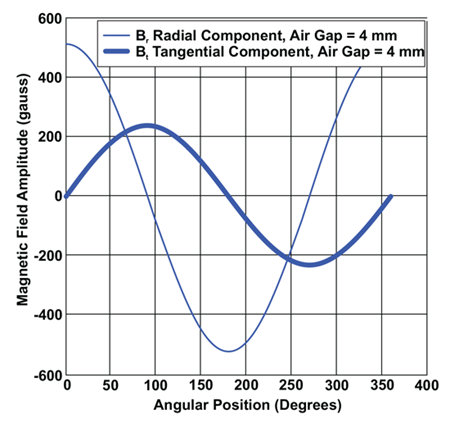 Figure 14: Magnet R2, Radial and Tangential Field Components