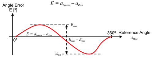 Figure 3: Angle Error Definition