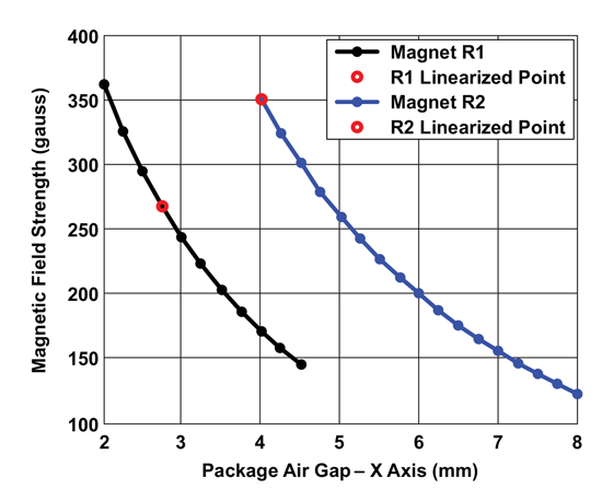 Figure 6: Magnet Field Vector (Horizontal Component) Magnitude VS Air-gap As Measured by A1332, for Magnets R1 and R2