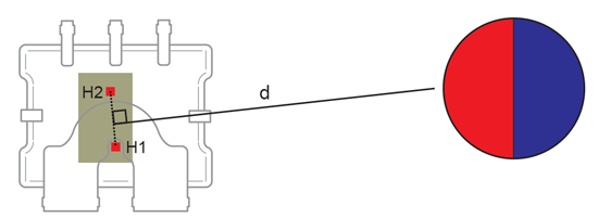 Figure 8: ACS780 with Nearby Permanent Magnet in Optimal Orientation