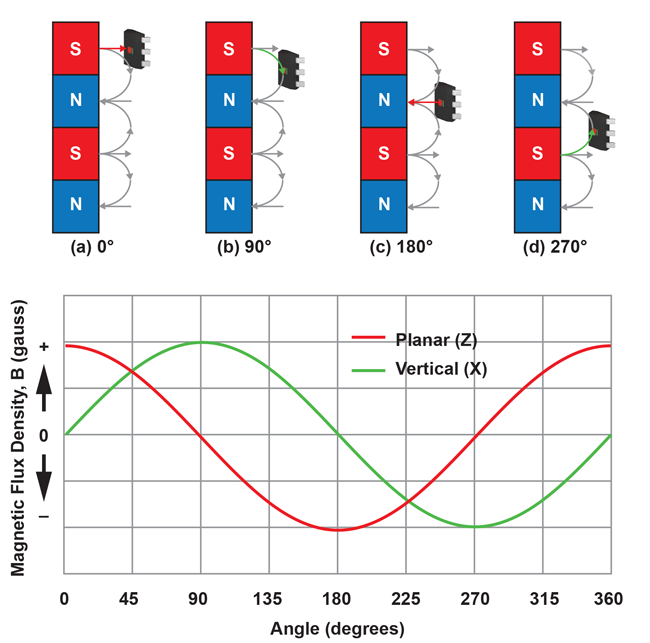 Figure 12: Vertical and planar input signals (magnetic flux density) vs. ring magnet positions