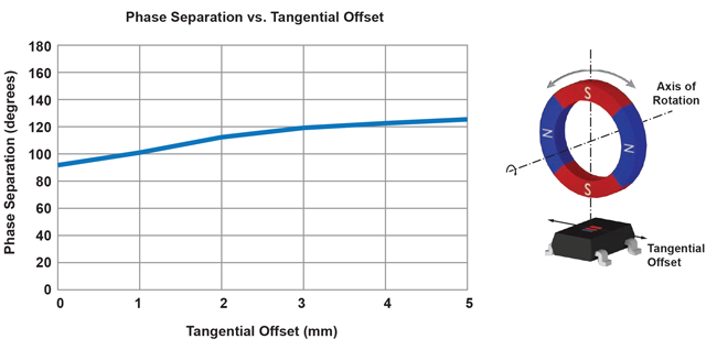 Figure 13: Phase separation changes with tangential offset