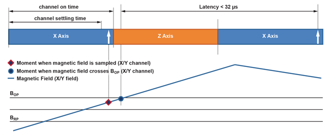 Figure 9: Time-Division Multiplexing Timing. Respective outputs update after channel settling time.
