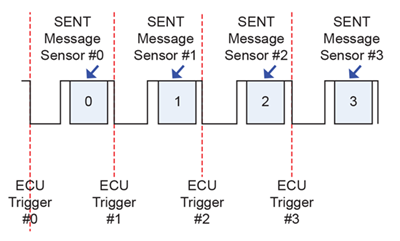 Figure 1: Sequential SENT Output Bus
