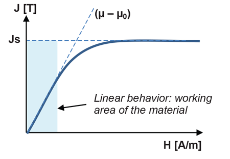Figure 1: Simplified magnetic properties of a ferromagnetic material