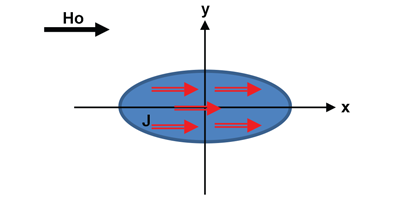 Figure 3: Ellipsoid in uniform external field