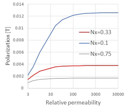 Figure 4: Ellipsoid polarization versus relative permeability in a 1000 A/m field