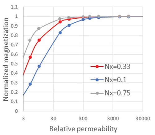 Figure 5: Ellipsoid normalized magnetization versus relative permeability