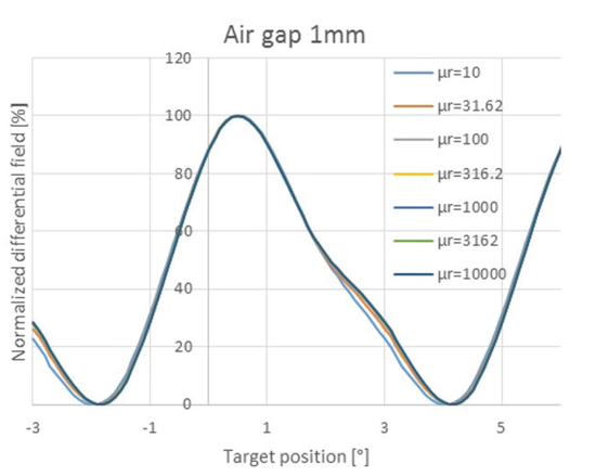 Figure 7: Differential sensor output versus target position for various relative permeability