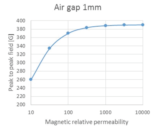 Figure 8: Peak to peak field versus relative permeability at 1 mm air gap