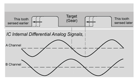 Figure 4: Differential Signals Sensed by the Sensor