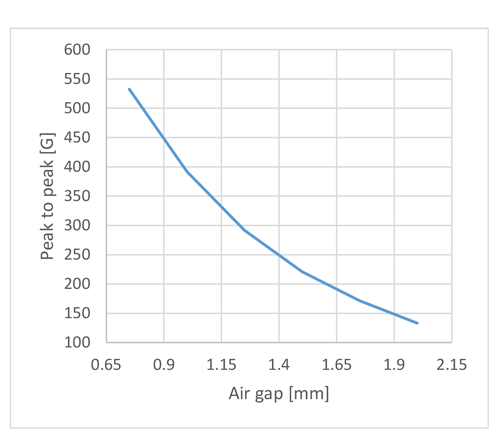 Figure 12: Differential Field Peak-to-Peak versus Air Gap on Full Travel