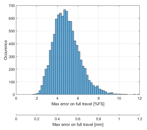 Figure 13: Maximum Error on Full Travel – Statistical Distribution