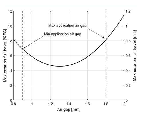 Figure 15: Typical Error versus Mounting Air Gap