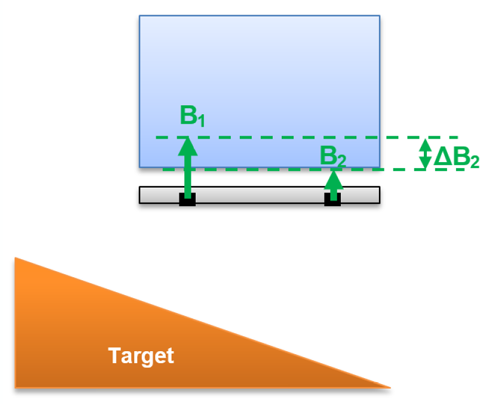 Figure 3: Basic Principle in Front of a Ferromagnetic Target – Small Differential Field
